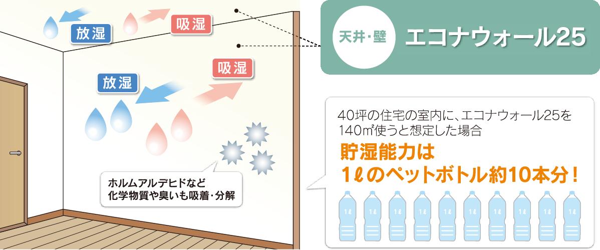 エコナウォールは湿度コントロールも得意です。冬の北海道での過乾燥を低減できる能力があります!